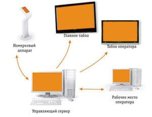 фото система управления электронной очередью - фото система управления электронной очередью